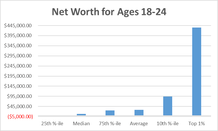 Net Worth for Ages 18-24