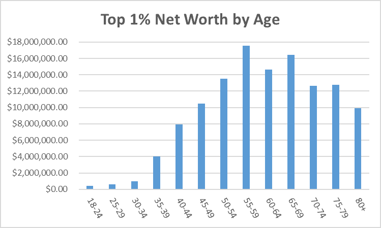 Top 1% Net Worth by Age